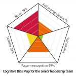 Cognitive biases map - Case study 2