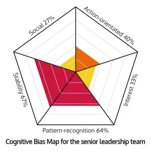 Cognitive biases map - Case study 3