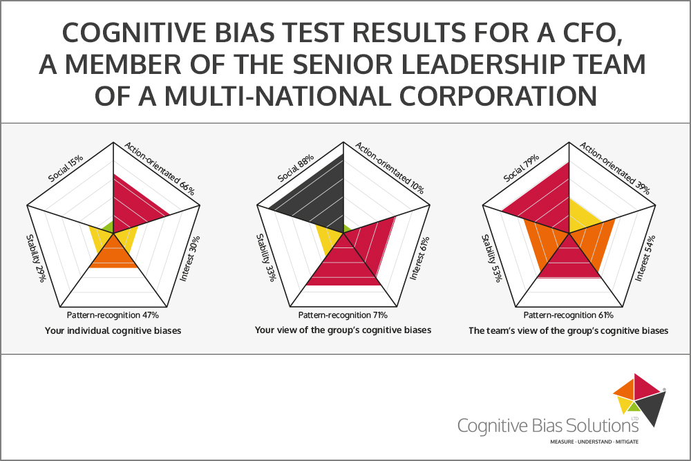 Cognitive Bias Solutions - CBT results